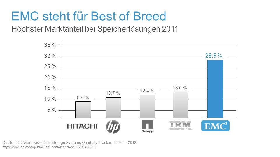 Höchster Marktanteil bei Speicherlösungen 2011 EMC steht für Best of Breed Quelle: IDC Worldwide Disk Storage Systems Quarterly Tracker, 1.