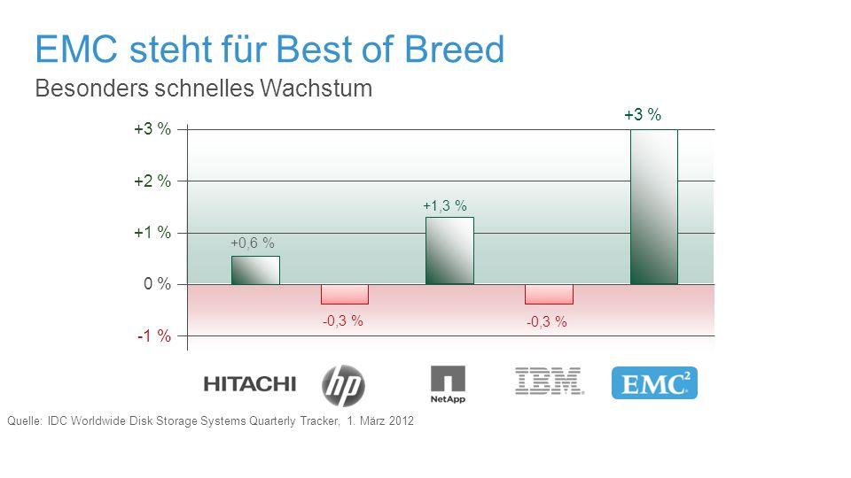 Besonders schnelles Wachstum EMC steht für Best of Breed +1 % 0 % -1 % +2 % +3 % -0,3 % +1,3 % +3 % +0,6 % -0,3 % Quelle: IDC Worldwide Disk Storage S