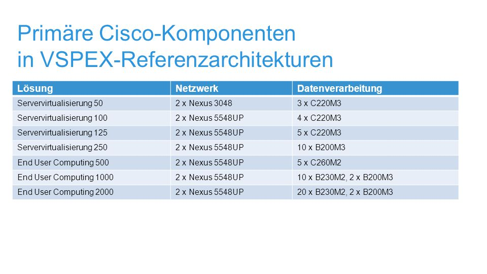 Primäre Cisco-Komponenten in VSPEX-Referenzarchitekturen LösungNetzwerkDatenverarbeitung Servervirtualisierung 502 x Nexus 30483 x C220M3 Servervirtualisierung 1002 x Nexus 5548UP4 x C220M3 Servervirtualisierung 1252 x Nexus 5548UP5 x C220M3 Servervirtualisierung 2502 x Nexus 5548UP10 x B200M3 End User Computing 5002 x Nexus 5548UP5 x C260M2 End User Computing 10002 x Nexus 5548UP10 x B230M2, 2 x B200M3 End User Computing 20002 x Nexus 5548UP20 x B230M2, 2 x B200M3