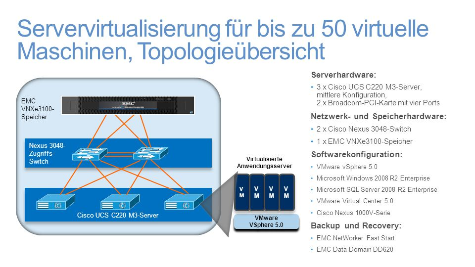 Servervirtualisierung für bis zu 50 virtuelle Maschinen, Topologieübersicht Serverhardware: 3 x Cisco UCS C220 M3-Server, mittlere Konfiguration, 2 x Broadcom-PCI-Karte mit vier Ports Netzwerk- und Speicherhardware: 2 x Cisco Nexus 3048-Switch 1 x EMC VNXe3100-Speicher Softwarekonfiguration: VMware vSphere 5.0 Microsoft Windows 2008 R2 Enterprise Microsoft SQL Server 2008 R2 Enterprise VMware Virtual Center 5.0 Cisco Nexus 1000V-Serie Backup und Recovery: EMC NetWorker Fast Start EMC Data Domain DD620 Nexus 3048- Zugriffs- Switch Nexus 3048- Zugriffs- Switch Cisco UCS C220 M3-Server EMC VNXe3100- Speicher VMware VSphere 5.0 VMVM VMVM VMVM VMVM VMVM VMVM VMVM VMVM Virtualisierte Anwendungsserver