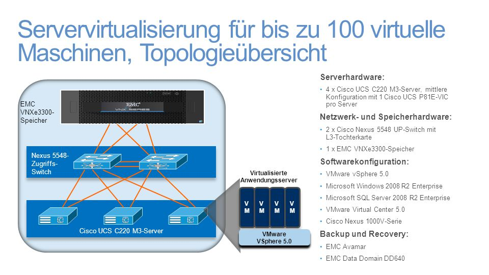 Servervirtualisierung für bis zu 100 virtuelle Maschinen, Topologieübersicht Serverhardware: 4 x Cisco UCS C220 M3-Server, mittlere Konfiguration mit 1 Cisco UCS P81E-VIC pro Server Netzwerk- und Speicherhardware: 2 x Cisco Nexus 5548 UP-Switch mit L3-Tochterkarte 1 x EMC VNXe3300-Speicher Softwarekonfiguration: VMware vSphere 5.0 Microsoft Windows 2008 R2 Enterprise Microsoft SQL Server 2008 R2 Enterprise VMware Virtual Center 5.0 Cisco Nexus 1000V-Serie Backup und Recovery: EMC Avamar EMC Data Domain DD640 Nexus 5548- Zugriffs- Switch Nexus 5548- Zugriffs- Switch Cisco UCS C220 M3-Server EMC VNXe3300- Speicher VMVM VMVM VMVM VMVM VMVM VMVM VMVM VMVM Virtualisierte Anwendungsserver VMware VSphere 5.0