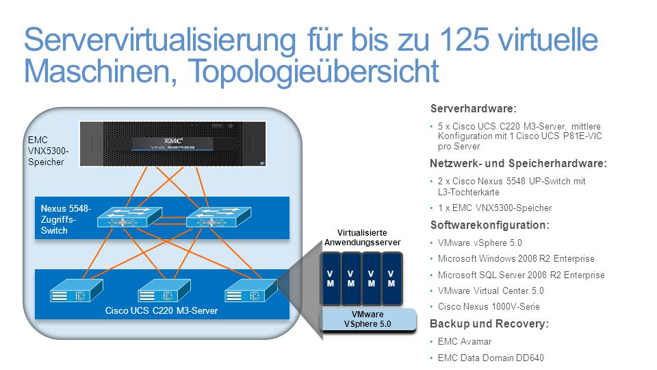 Servervirtualisierung für bis zu 125 virtuelle Maschinen, Topologieübersicht Serverhardware: 5 x Cisco UCS C220 M3-Server, mittlere Konfiguration mit 1 Cisco UCS P81E-VIC pro Server Netzwerk- und Speicherhardware: 2 x Cisco Nexus 5548 UP-Switch mit L3-Tochterkarte 1 x EMC VNX5300-Speicher Softwarekonfiguration: VMware vSphere 5.0 Microsoft Windows 2008 R2 Enterprise Microsoft SQL Server 2008 R2 Enterprise VMware Virtual Center 5.0 Cisco Nexus 1000V-Serie Backup und Recovery: EMC Avamar EMC Data Domain DD640 Nexus 5548- Zugriffs- Switch Nexus 5548- Zugriffs- Switch Cisco UCS C220 M3-Server EMC VNX5300- Speicher VMVM VMVM VMVM VMVM VMVM VMVM VMVM VMVM VMware VSphere 5.0 Virtualisierte Anwendungsserver