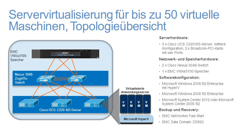 Servervirtualisierung für bis zu 50 virtuelle Maschinen, Topologieübersicht Serverhardware: 3 x Cisco UCS C220 M3-Server, mittlere Konfiguration, 2 x Broadcom-PCI-Karte mit vier Ports Netzwerk- und Speicherhardware: 2 x Cisco Nexus 3048-Switch 1 x EMC VNXe3100-Speicher Softwarekonfiguration: Microsoft Windows 2008 R2 Enterprise mit HyperV Microsoft Windows 2008 R2 Enterprise Microsoft System Center 2012 oder Microsoft System Center 2008 R2 Backup und Recovery: EMC NetWorker Fast Start EMC Data Domain DD620 Nexus 3048- Zugriffs- Switch Nexus 3048- Zugriffs- Switch Cisco UCS C220 M3-Server EMC VNXe3100- Speicher Microsoft HyperV VMVM VMVM VMVM VMVM VMVM VMVM VMVM VMVM Virtualisierte Anwendungsserver