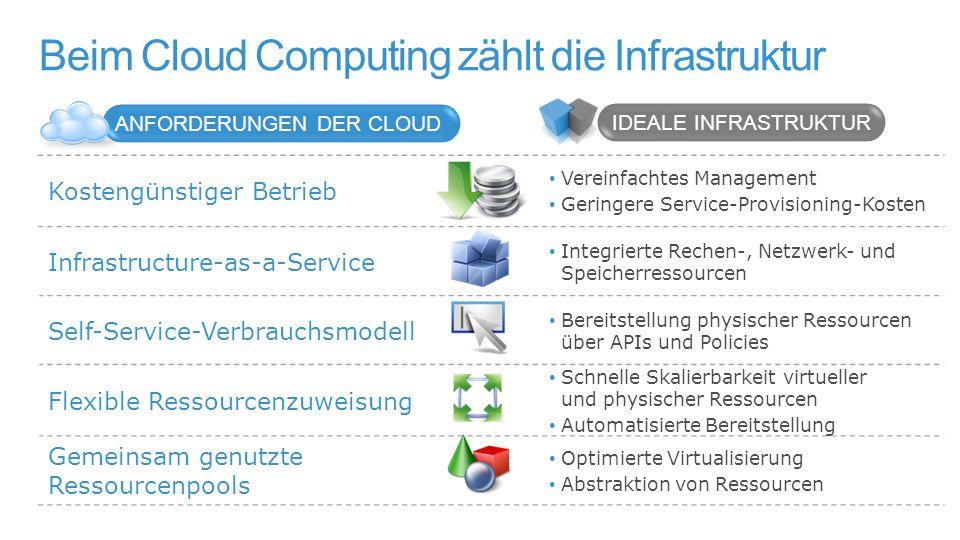 Private Cloud – alle Vorteile beider Welten Unternehmens-ITPublic Cloud Einfach Kostengünstig Flexibel Dynamisch Bewährt Kontrolliert Zuverlässig Sicher Infrastruktur Transformation Private Cloud