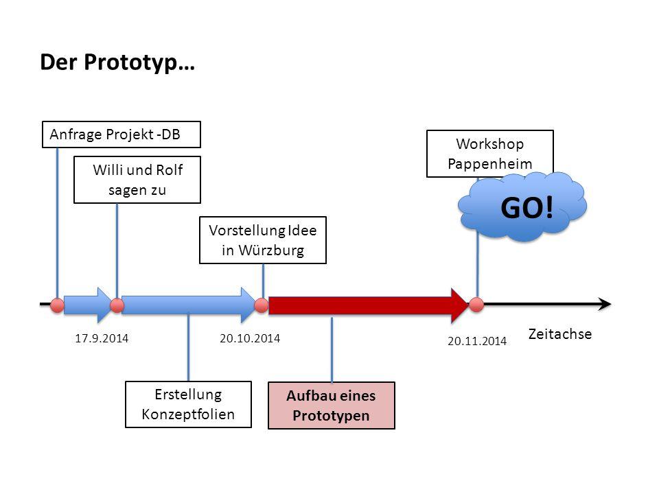 Zeitachse Der Prototyp… Anfrage Projekt -DBVorstellung Idee in Würzburg Aufbau eines Prototypen Willi und Rolf sagen zu 17.9.2014 20.10.2014 Erstellun