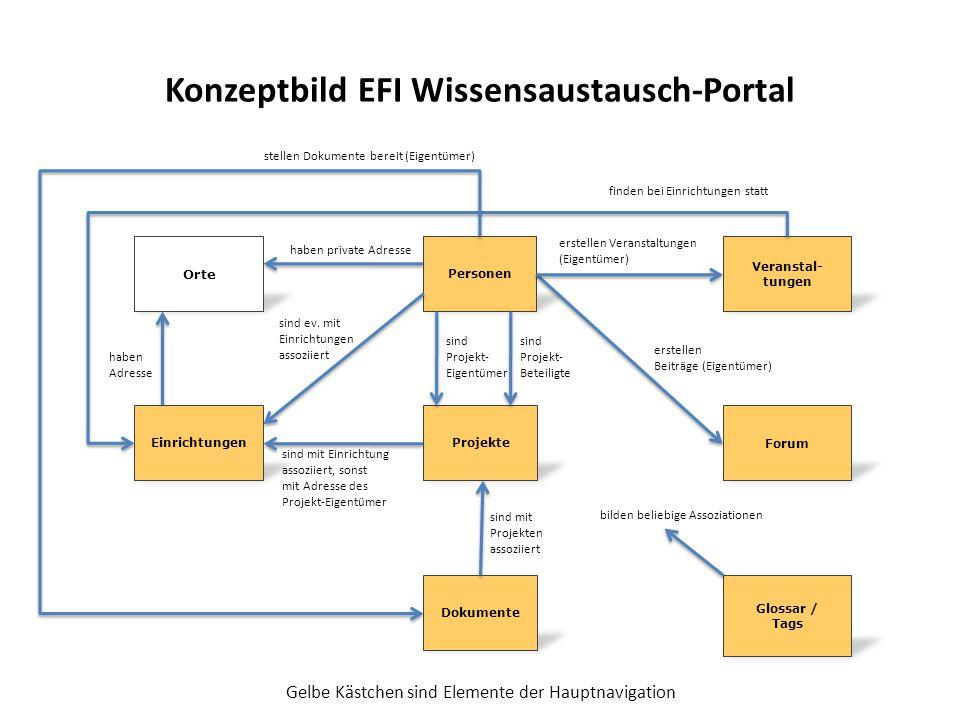 Konzeptbild EFI Wissensaustausch-Portal Glossar / Tags Forum Projekte Dokumente Personen Einrichtungen sind Projekt- Eigentümer sind Projekt- Beteiligte Orte haben private Adresse sind ev.