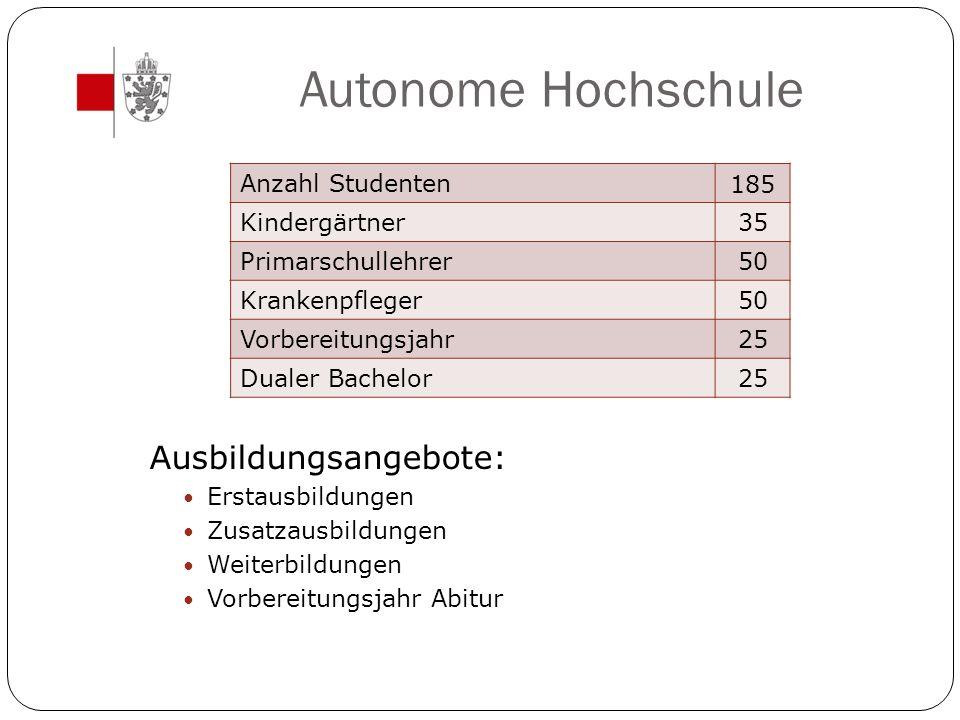 Autonome Hochschule Ausbildungsangebote: Erstausbildungen Zusatzausbildungen Weiterbildungen Vorbereitungsjahr Abitur Anzahl Studenten 185 Kindergärtn