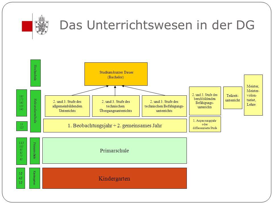 Das Unterrichtswesen in der DG Kindergarten Primarschule 2. und 3. Stufe des allgemeinbildenden Unterrichts 2. und 3. Stufe des technischen Übergangsu