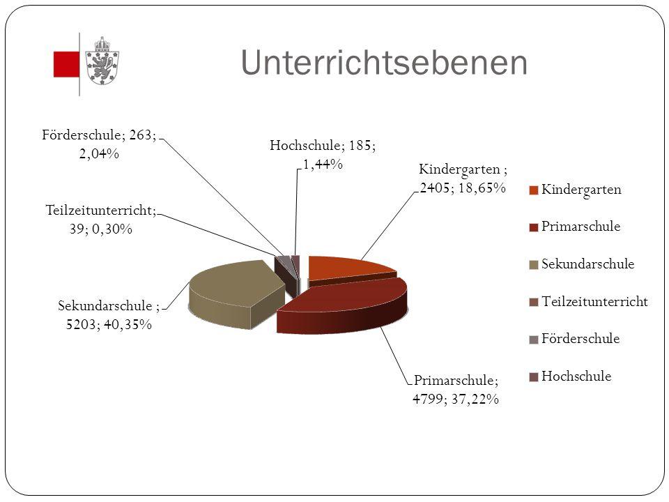 Schulexterner Prüfungsausschuss Beratungen Einschreibungen Rekrutierung der Prüfer Bei Interesse bitte melden Erstellen Prüfungsplan Vorgespräch Kontakt zu Prüfern und Teilnehmern Tägliche Anwesenheit an Prüfungstagen Endberatung Auszahlung der Anwesenheitsgelder an die Prüfer Kontakt: Jörg Vomberg: 087 596 364