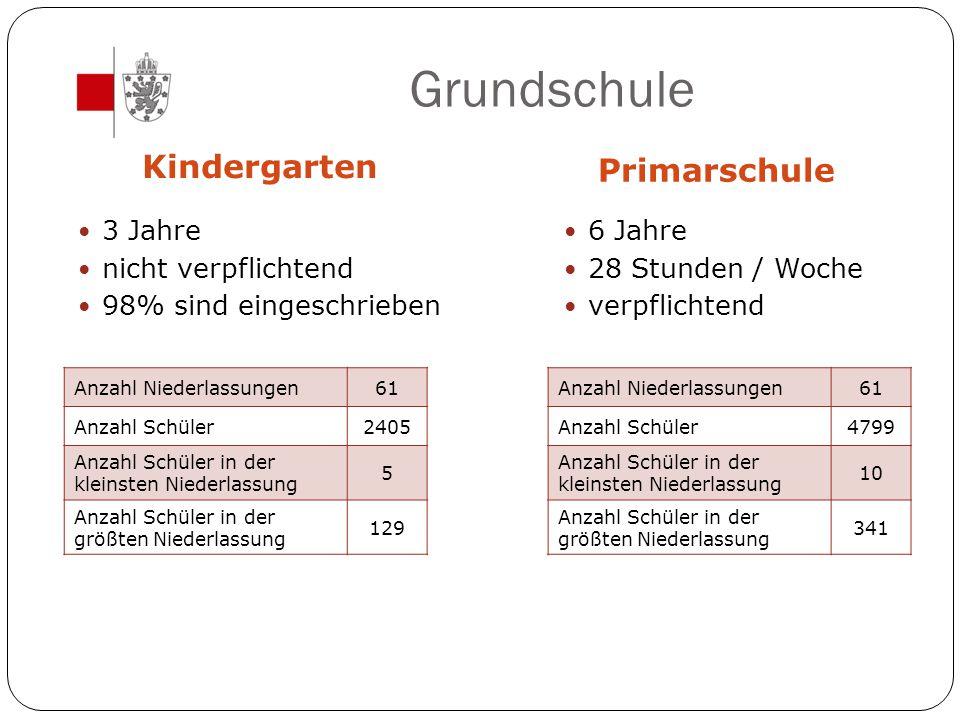 Grundschule Kindergarten Primarschule 3 Jahre nicht verpflichtend 98% sind eingeschrieben 6 Jahre 28 Stunden / Woche verpflichtend Anzahl Niederlassun