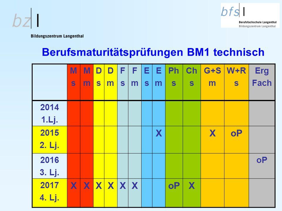 Berufsmaturitätsprüfungen BM1 technisch MsMs MmMm DsDs DmDm FsFs FmFm EsEs EmEm Ph s Ch s G+S m W+R s Erg Fach 2014 1.Lj. 2015 2. Lj. XXoP 2016 3. Lj.
