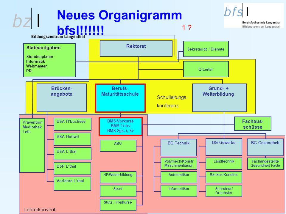 Neues Organigramm bfsl!!!!!! Rektorat Stabsaufgaben Stundenplaner Informatik Webmaster PR Sekretariat / Dienste Brücken- angebote Berufs- Maturitätssc