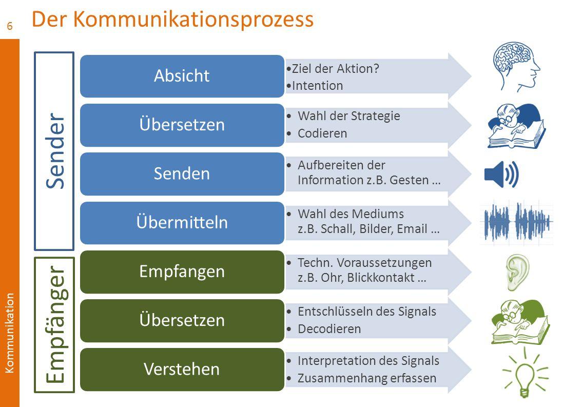 Kommunikation Der Kommunikationsprozess Ziel der Aktion? Intention Absicht Wahl der Strategie Codieren Übersetzen Aufbereiten der Information z.B. Ges