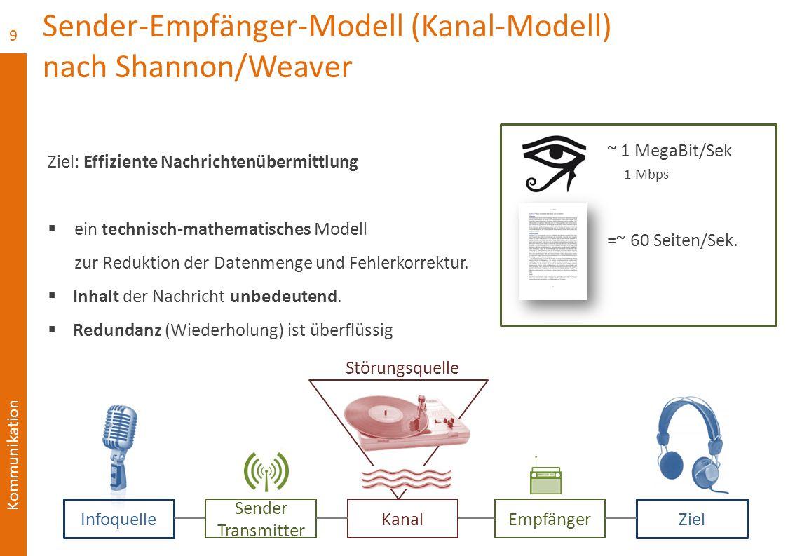 Kommunikation Sender-Empfänger-Modell (Kanal-Modell) nach Shannon/Weaver Ziel: Effiziente Nachrichtenübermittlung  ein technisch-mathematisches Model