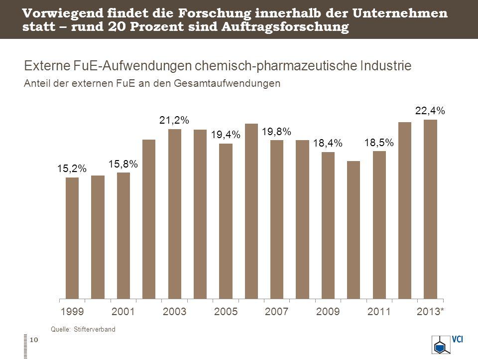 Vorwiegend findet die Forschung innerhalb der Unternehmen statt – rund 20 Prozent sind Auftragsforschung Externe FuE-Aufwendungen chemisch-pharmazeutische Industrie Anteil der externen FuE an den Gesamtaufwendungen 10 Quelle: Stifterverband