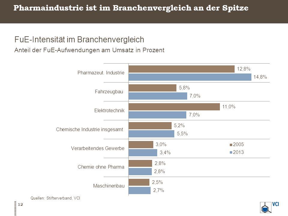 Pharmaindustrie ist im Branchenvergleich an der Spitze FuE-Intensität im Branchenvergleich Anteil der FuE-Aufwendungen am Umsatz in Prozent 12 Quellen: Stifterverband, VCI