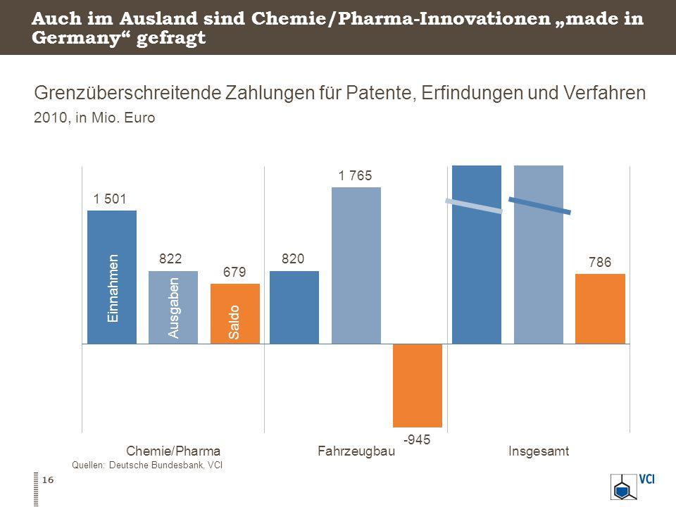 """Auch im Ausland sind Chemie/Pharma-Innovationen """"made in Germany gefragt Grenzüberschreitende Zahlungen für Patente, Erfindungen und Verfahren 2010, in Mio."""
