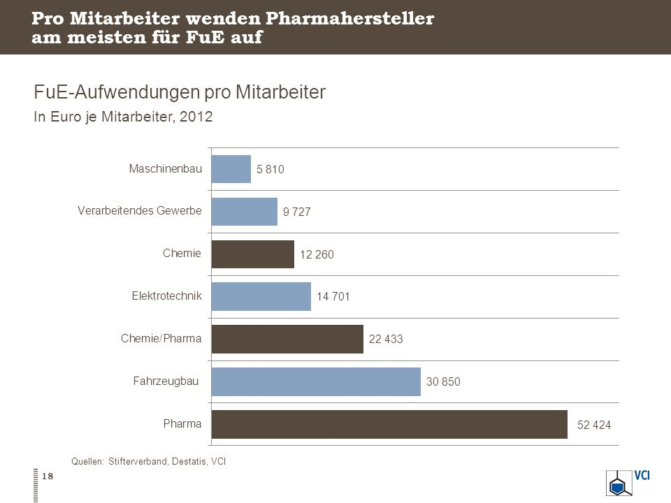 Pro Mitarbeiter wenden Pharmahersteller am meisten für FuE auf FuE-Aufwendungen pro Mitarbeiter In Euro je Mitarbeiter, 2012 18 Quellen: Stifterverband, Destatis, VCI