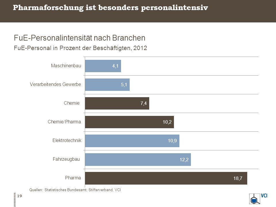Pharmaforschung ist besonders personalintensiv FuE-Personalintensität nach Branchen FuE-Personal in Prozent der Beschäftigten, 2012 19 Quellen: Statistisches Bundesamt, Stifterverband, VCI