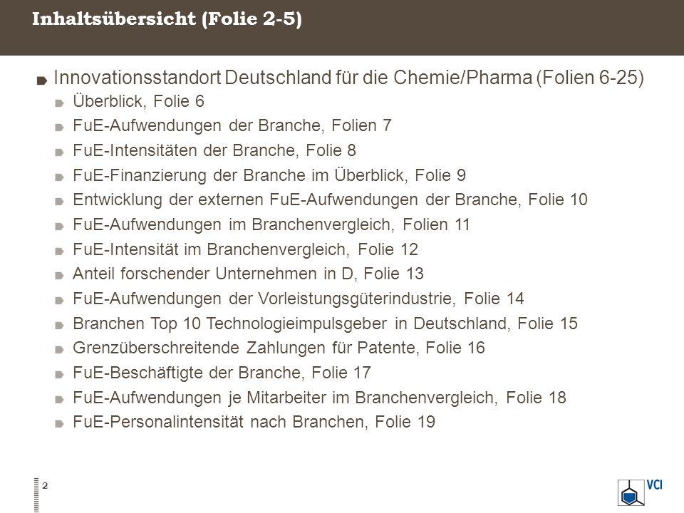 Inhaltsübersicht (Folien 2-5) 3 Innovationsstandort Deutschland für die Chemie/Pharma (Fortsetzung) Anteil der Akademiker der Branche und Absolventenstruktur, Folien 20-21 Entwicklung der Studierenden im Studienbereich Chemie, Folien 22-24 Berufsweg promovierter Chemiker, Folie 25 Innovationsstandort im internationalen Vergleich (Chemie/Pharma) (Folien 26-43) Übersicht, Folie 26 FuE-Aufwendungen der Branche im Ländervergleich, Folien 27-31 FuE-Aufwendungen der Chemie (ohne Pharma) im Ländervergleich, Folien 32-33 FuE-Intensitäten der Branche und des Verarbeitenden Gewerbes im Ländervergleich, Folien 34-38 Anteil forschender Unternehmen, Folie 39 Außenhandel mit forschungsintensiven Chemiewaren, Folien 40-41 Patente der Branche im Ländervergleich, Folien 42-43
