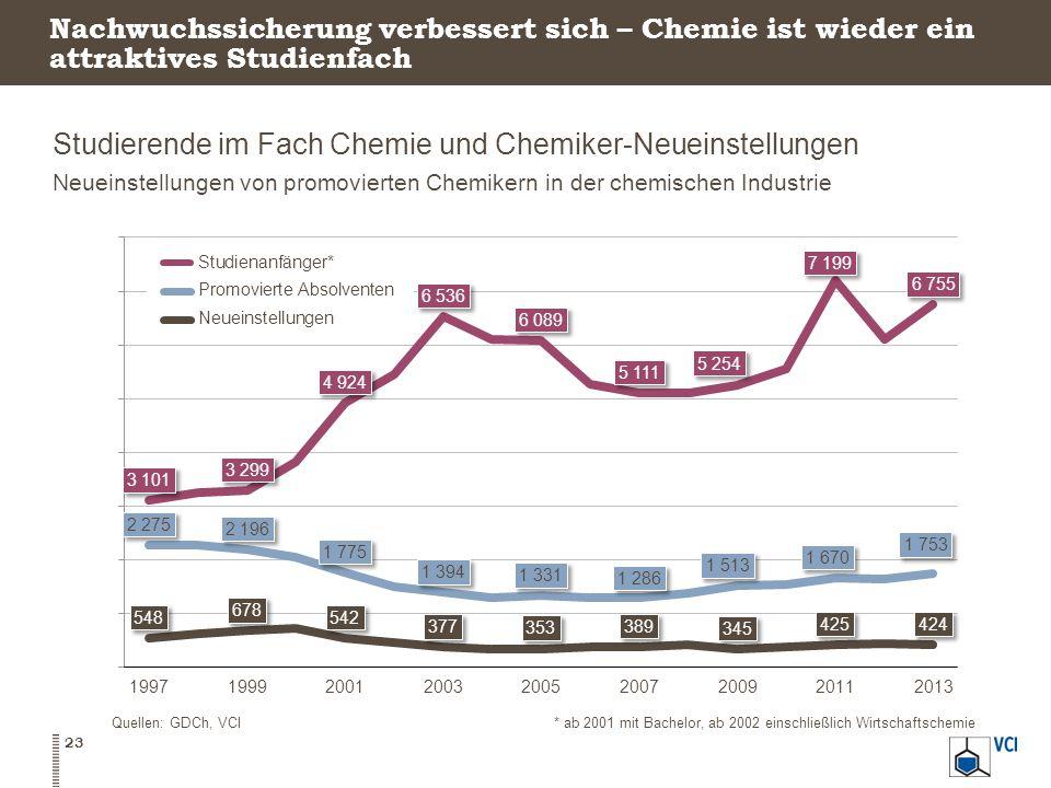 Nachwuchssicherung verbessert sich – Chemie ist wieder ein attraktives Studienfach Studierende im Fach Chemie und Chemiker-Neueinstellungen Neueinstellungen von promovierten Chemikern in der chemischen Industrie 23 Quellen: GDCh, VCI* ab 2001 mit Bachelor, ab 2002 einschließlich Wirtschaftschemie
