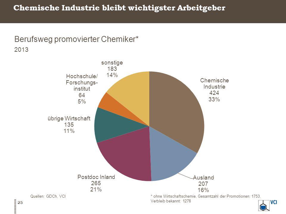 Chemische Industrie bleibt wichtigster Arbeitgeber Berufsweg promovierter Chemiker* 2013 25 Quellen: GDCh, VCI* ohne Wirtschaftschemie, Gesamtzahl der Promotionen: 1753, Verbleib bekannt: 1278