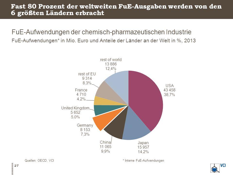 Fast 80 Prozent der weltweiten FuE-Ausgaben werden von den 6 größten Ländern erbracht FuE-Aufwendungen der chemisch-pharmazeutischen Industrie FuE-Aufwendungen* in Mio.