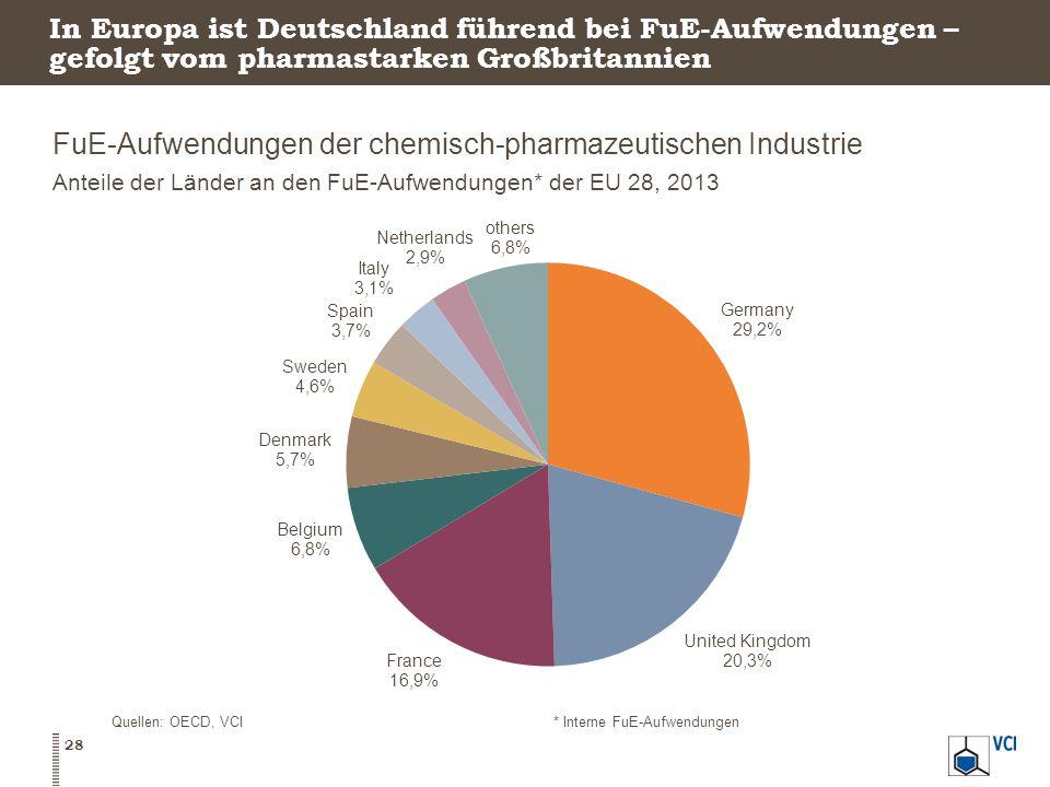 In Europa ist Deutschland führend bei FuE-Aufwendungen – gefolgt vom pharmastarken Großbritannien FuE-Aufwendungen der chemisch-pharmazeutischen Industrie Anteile der Länder an den FuE-Aufwendungen* der EU 28, 2013 28 Quellen: OECD, VCI* Interne FuE-Aufwendungen