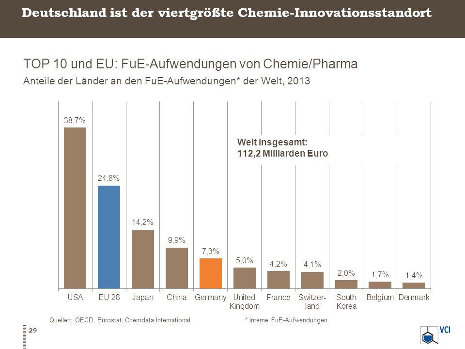 Deutschland ist der viertgrößte Chemie-Innovationsstandort TOP 10 und EU: FuE-Aufwendungen von Chemie/Pharma Anteile der Länder an den FuE-Aufwendungen* der Welt, 2013 29 Quellen: OECD, Eurostat, Chemdata International* Interne FuE-Aufwendungen