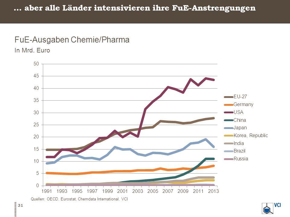 … aber alle Länder intensivieren ihre FuE-Anstrengungen FuE-Ausgaben Chemie/Pharma In Mrd.