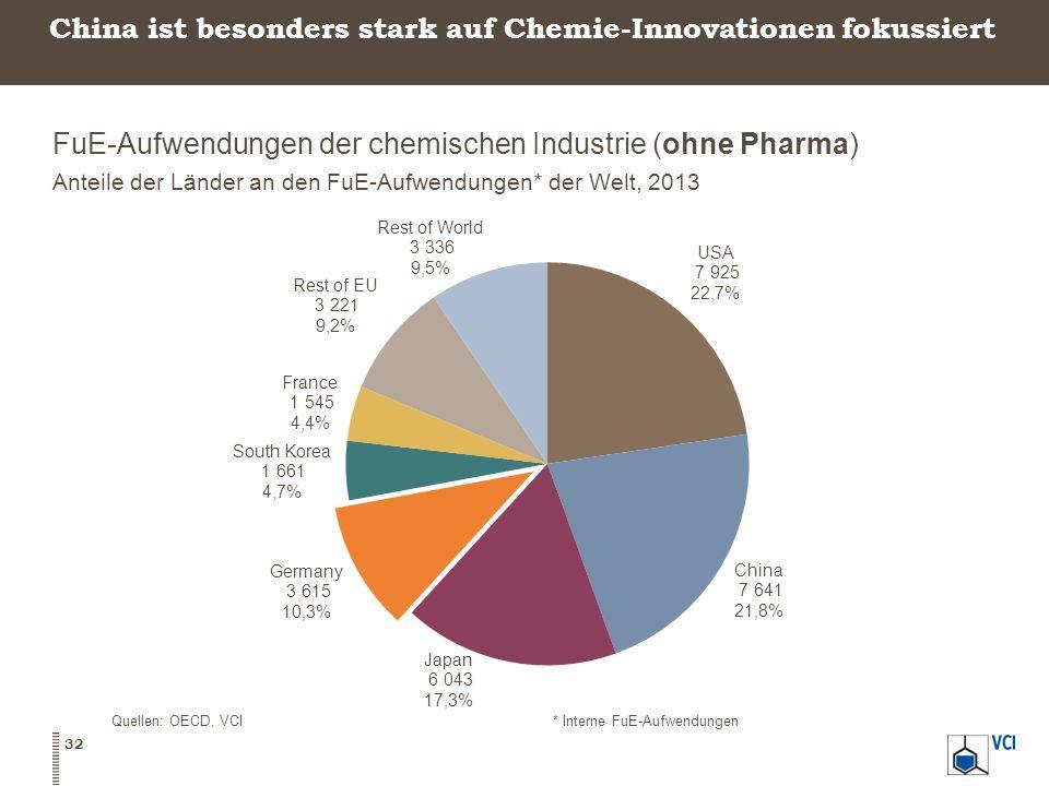 China ist besonders stark auf Chemie-Innovationen fokussiert FuE-Aufwendungen der chemischen Industrie (ohne Pharma) Anteile der Länder an den FuE-Aufwendungen* der Welt, 2013 32 Quellen: OECD, VCI* Interne FuE-Aufwendungen