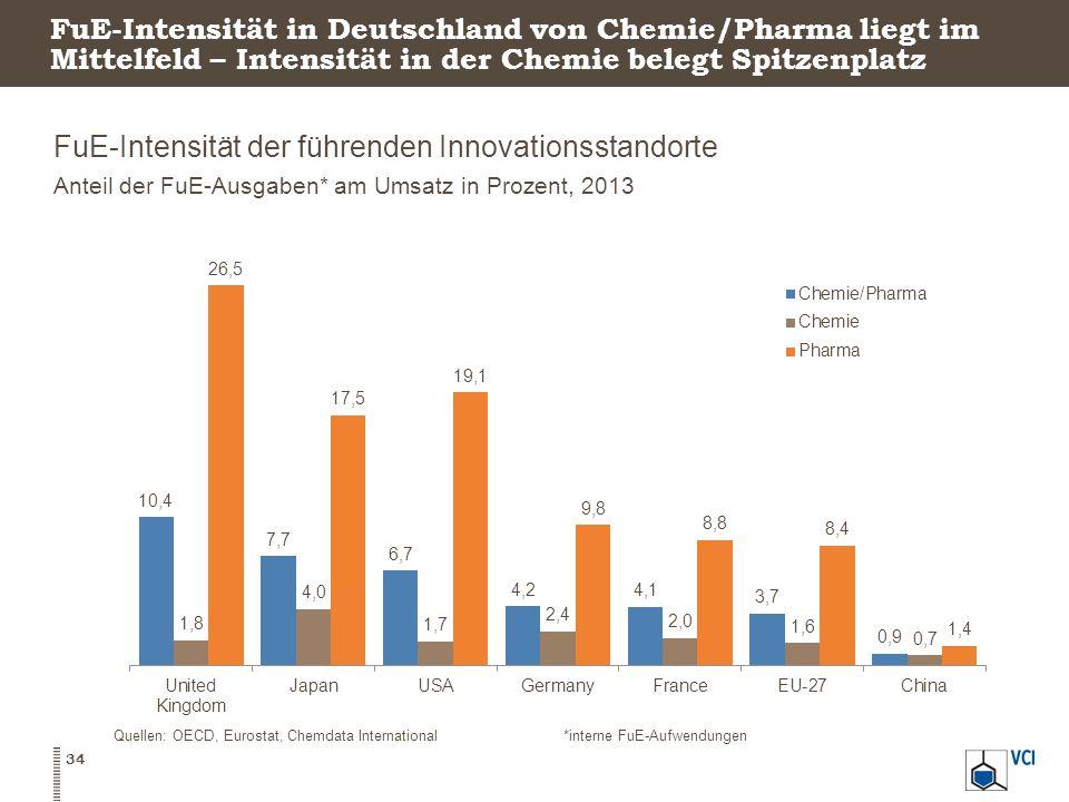 FuE-Intensität in Deutschland von Chemie/Pharma liegt im Mittelfeld – Intensität in der Chemie belegt Spitzenplatz FuE-Intensität der führenden Innovationsstandorte Anteil der FuE-Ausgaben* am Umsatz in Prozent, 2013 34 Quellen: OECD, Eurostat, Chemdata International*interne FuE-Aufwendungen