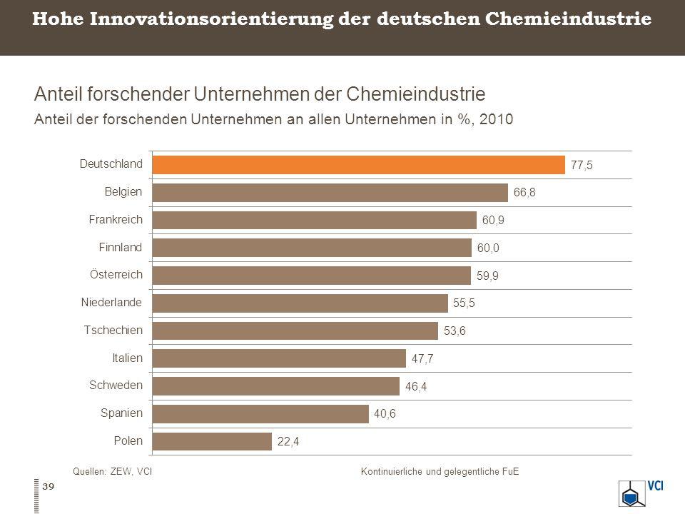 Hohe Innovationsorientierung der deutschen Chemieindustrie Anteil forschender Unternehmen der Chemieindustrie Anteil der forschenden Unternehmen an allen Unternehmen in %, 2010 39 Quellen: ZEW, VCIKontinuierliche und gelegentliche FuE