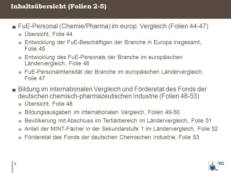 Inhaltsübersicht (Folien 2-5) 4 FuE-Personal (Chemie/Pharma) im europ.