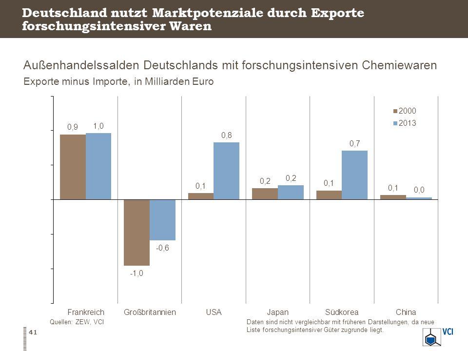 Deutschland nutzt Marktpotenziale durch Exporte forschungsintensiver Waren Außenhandelssalden Deutschlands mit forschungsintensiven Chemiewaren Exporte minus Importe, in Milliarden Euro 41 Quellen: ZEW, VCIDaten sind nicht vergleichbar mit früheren Darstellungen, da neue Liste forschungsintensiver Güter zugrunde liegt.