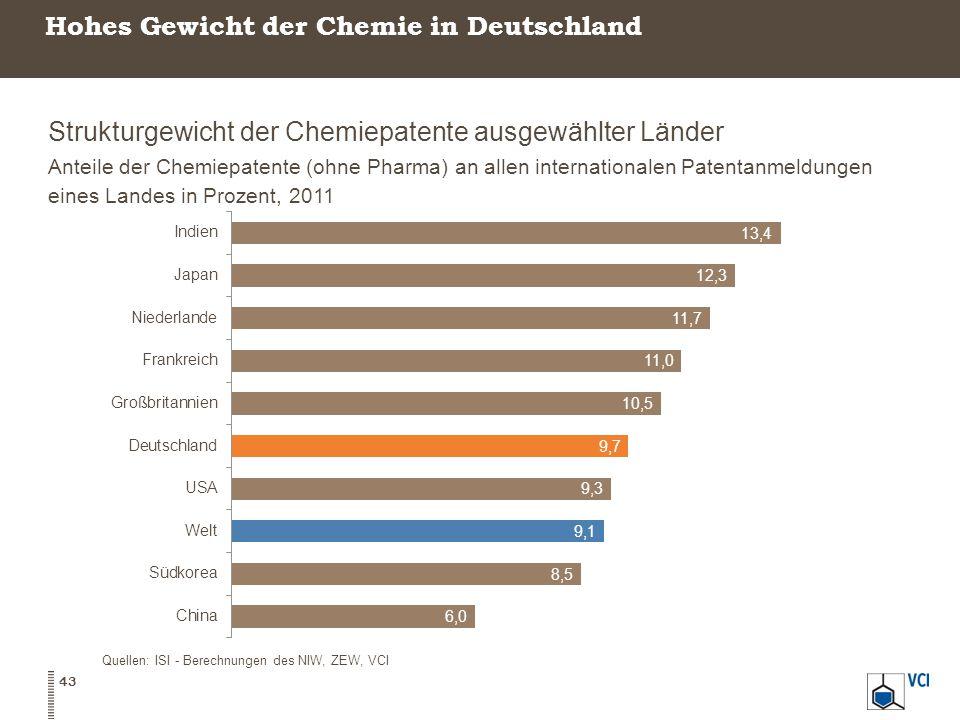 Hohes Gewicht der Chemie in Deutschland Strukturgewicht der Chemiepatente ausgewählter Länder Anteile der Chemiepatente (ohne Pharma) an allen internationalen Patentanmeldungen eines Landes in Prozent, 2011 43 Quellen: ISI - Berechnungen des NIW, ZEW, VCI