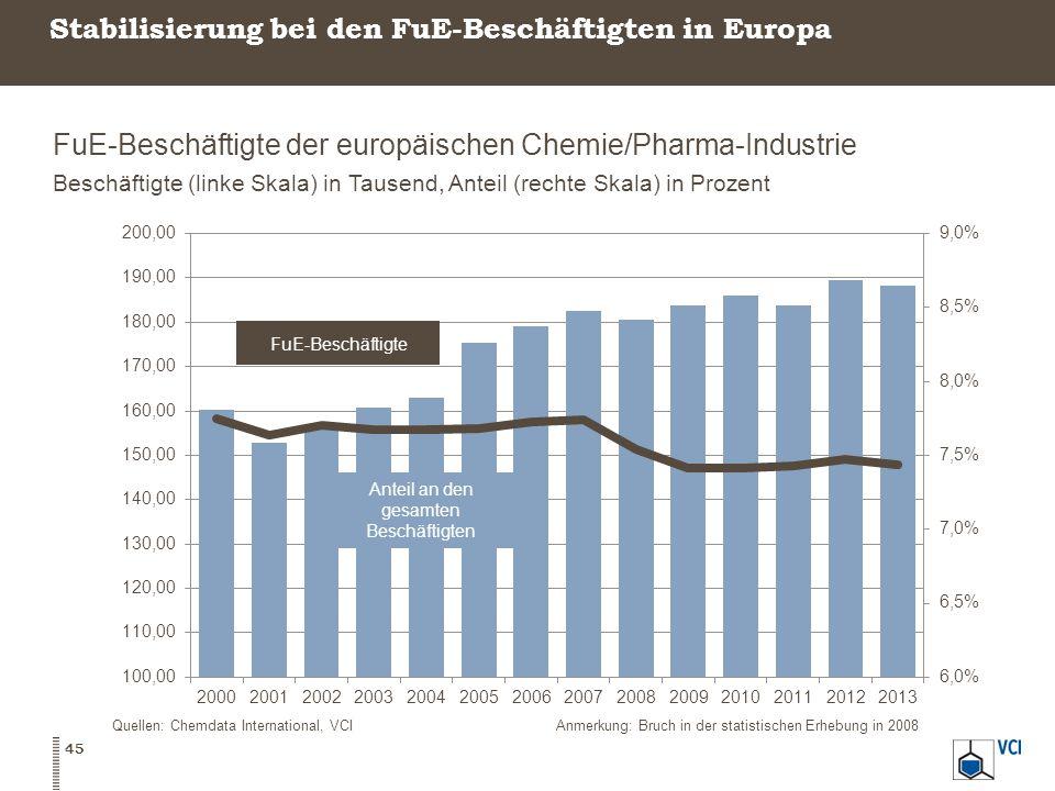 Stabilisierung bei den FuE-Beschäftigten in Europa FuE-Beschäftigte der europäischen Chemie/Pharma-Industrie Beschäftigte (linke Skala) in Tausend, Anteil (rechte Skala) in Prozent 45 Quellen: Chemdata International, VCIAnmerkung: Bruch in der statistischen Erhebung in 2008
