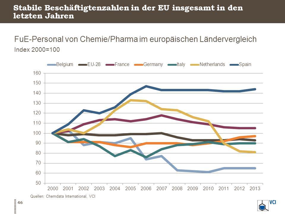 Stabile Beschäftigtenzahlen in der EU insgesamt in den letzten Jahren FuE-Personal von Chemie/Pharma im europäischen Ländervergleich Index 2000=100 46 Quellen: Chemdata International, VCI