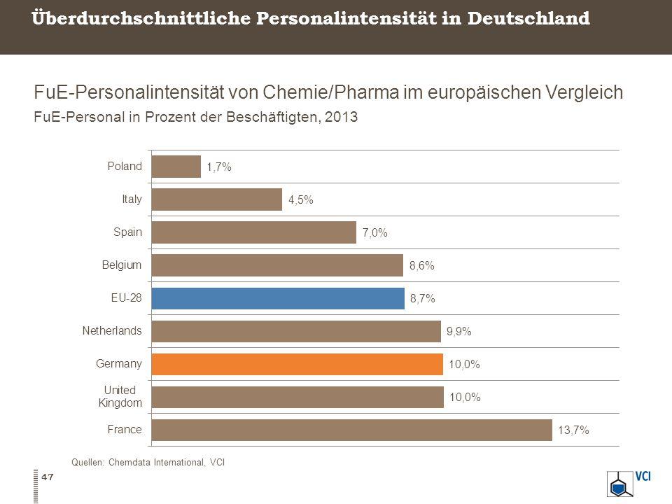 Überdurchschnittliche Personalintensität in Deutschland FuE-Personalintensität von Chemie/Pharma im europäischen Vergleich FuE-Personal in Prozent der Beschäftigten, 2013 47 Quellen: Chemdata International, VCI