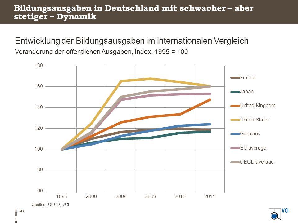Bildungsausgaben in Deutschland mit schwacher – aber stetiger – Dynamik Entwicklung der Bildungsausgaben im internationalen Vergleich Veränderung der öffentlichen Ausgaben, Index, 1995 = 100 50 Quellen: OECD, VCI