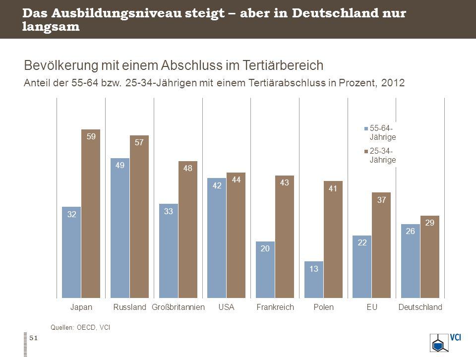 Das Ausbildungsniveau steigt – aber in Deutschland nur langsam Bevölkerung mit einem Abschluss im Tertiärbereich Anteil der 55-64 bzw.