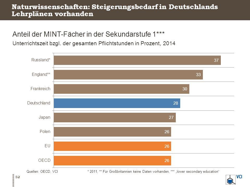 Naturwissenschaften: Steigerungsbedarf in Deutschlands Lehrplänen vorhanden Anteil der MINT-Fächer in der Sekundarstufe 1*** Unterrichtszeit bzgl.