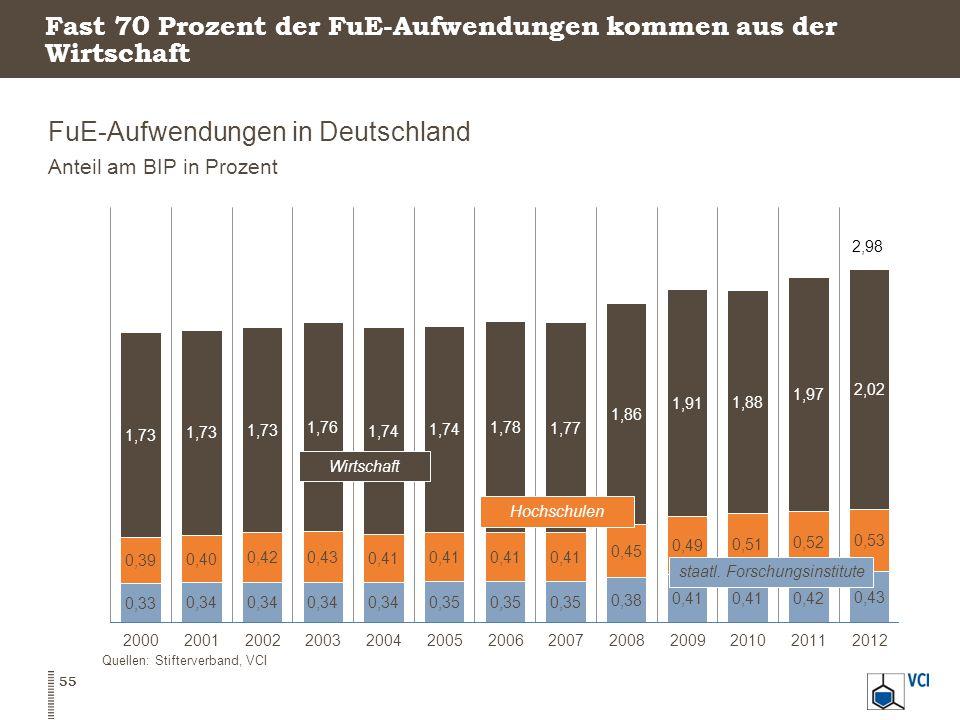 Fast 70 Prozent der FuE-Aufwendungen kommen aus der Wirtschaft FuE-Aufwendungen in Deutschland Anteil am BIP in Prozent 55 Quellen: Stifterverband, VCI