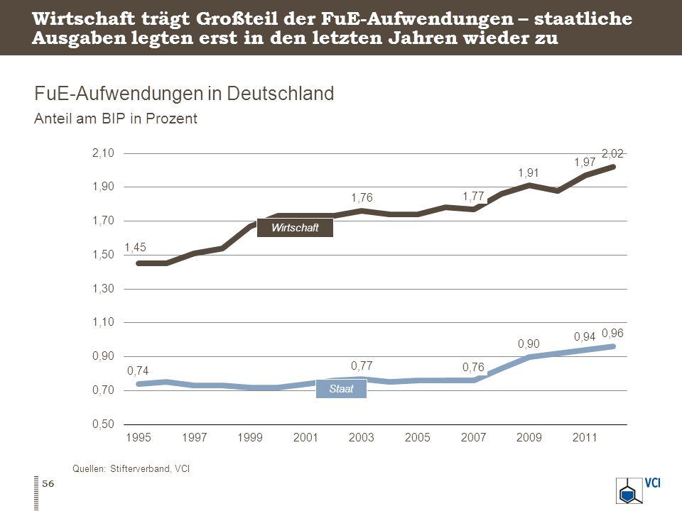 Wirtschaft trägt Großteil der FuE-Aufwendungen – staatliche Ausgaben legten erst in den letzten Jahren wieder zu FuE-Aufwendungen in Deutschland Anteil am BIP in Prozent 56 Quellen: Stifterverband, VCI