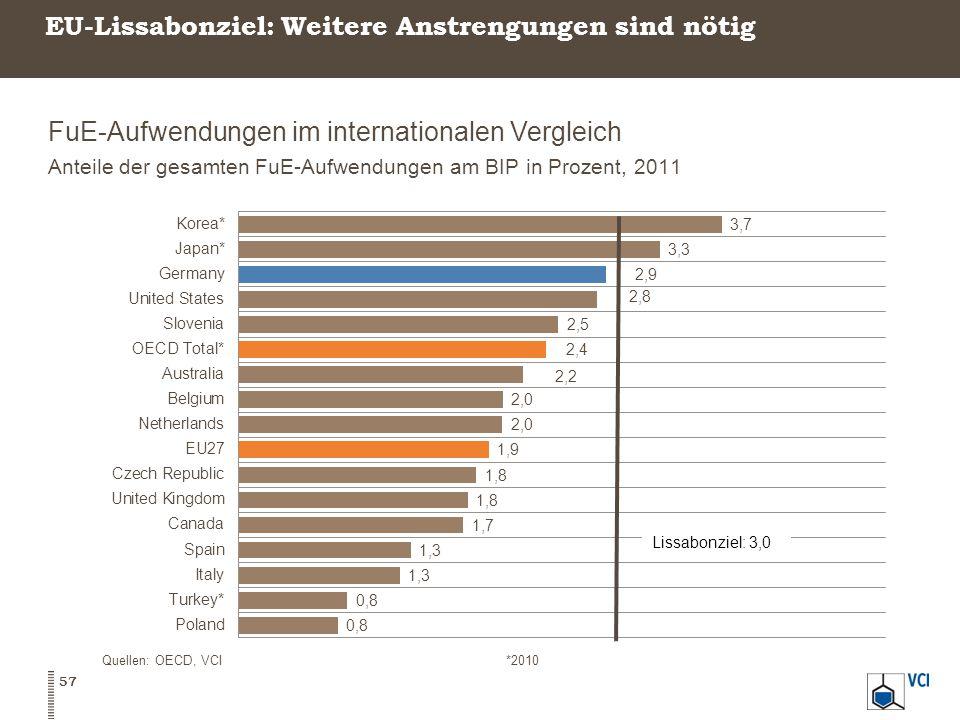 EU-Lissabonziel: Weitere Anstrengungen sind nötig FuE-Aufwendungen im internationalen Vergleich Anteile der gesamten FuE-Aufwendungen am BIP in Prozent, 2011 57 Quellen: OECD, VCI*2010