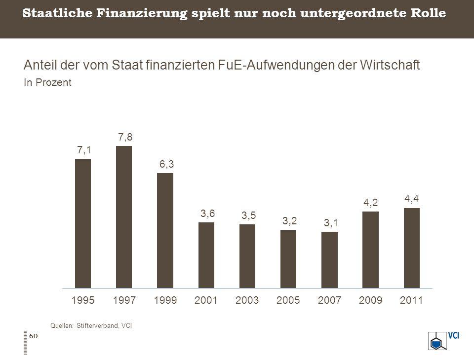 Staatliche Finanzierung spielt nur noch untergeordnete Rolle Anteil der vom Staat finanzierten FuE-Aufwendungen der Wirtschaft In Prozent 60 Quellen: Stifterverband, VCI