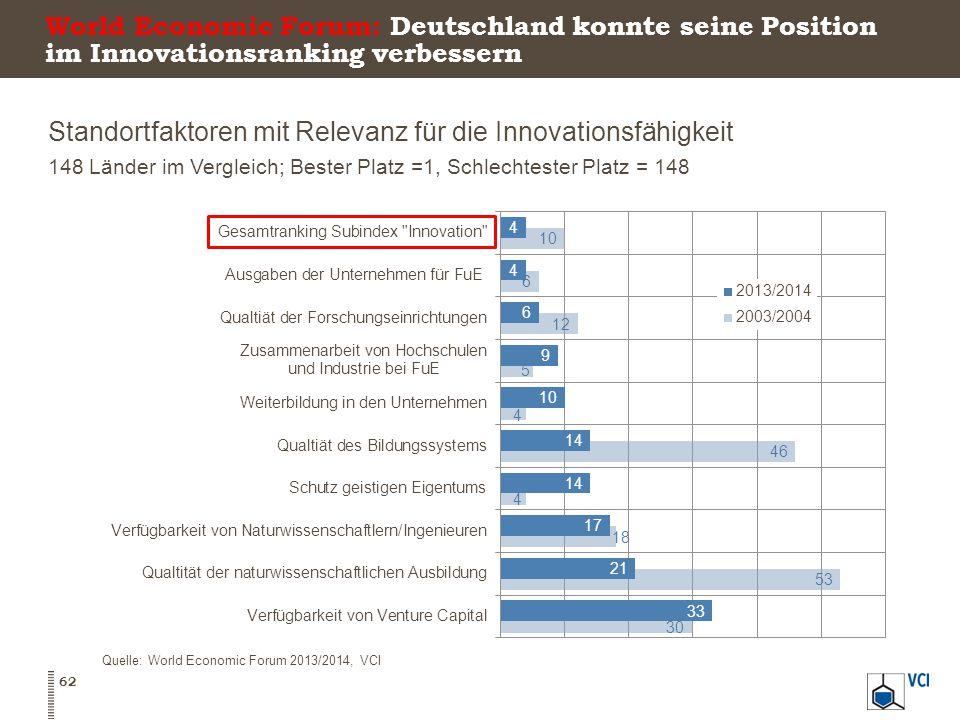 World Economic Forum: Deutschland konnte seine Position im Innovationsranking verbessern Standortfaktoren mit Relevanz für die Innovationsfähigkeit 148 Länder im Vergleich; Bester Platz =1, Schlechtester Platz = 148 62 Quelle: World Economic Forum 2013/2014, VCI