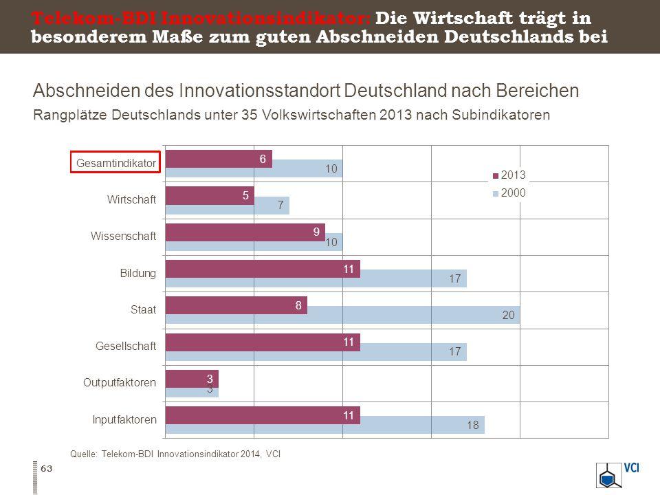 Abschneiden des Innovationsstandort Deutschland nach Bereichen Rangplätze Deutschlands unter 35 Volkswirtschaften 2013 nach Subindikatoren 63 Quelle: Telekom-BDI Innovationsindikator 2014, VCI Telekom-BDI Innovationsindikator: Die Wirtschaft trägt in besonderem Maße zum guten Abschneiden Deutschlands bei