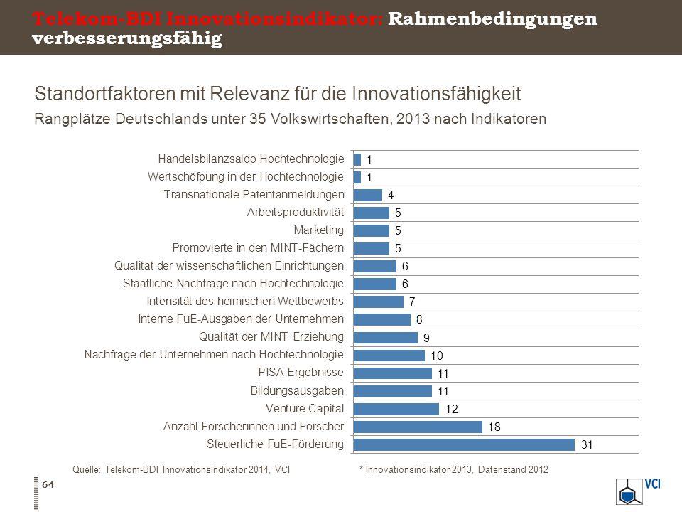 Standortfaktoren mit Relevanz für die Innovationsfähigkeit Rangplätze Deutschlands unter 35 Volkswirtschaften, 2013 nach Indikatoren 64 Quelle: Telekom-BDI Innovationsindikator 2014, VCI* Innovationsindikator 2013, Datenstand 2012 Telekom-BDI Innovationsindikator: Rahmenbedingungen verbesserungsfähig