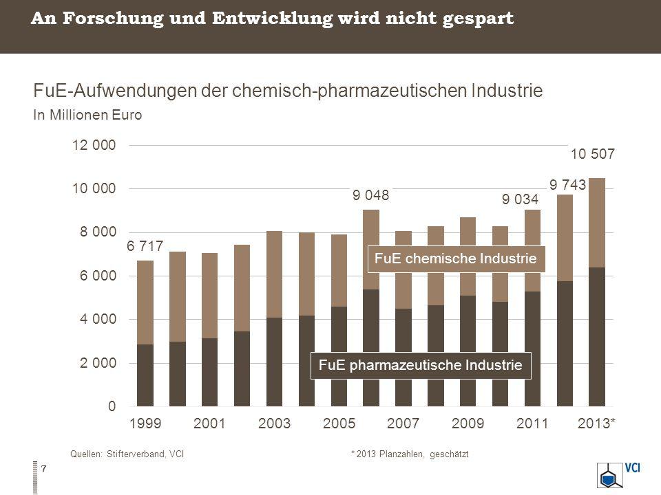 Chemie/Pharma ist forschungsintensiv – über 5 Prozent ihres Umsatzes steckt die Branche jedes Jahr in FuE FuE-Intensitäten Anteil der FuE-Aufwendungen am Umsatz in Prozent 8 Quellen: Stifterverband, Destatis, VCI